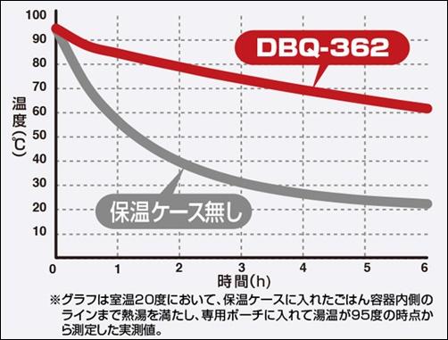 DBQ-362_mtbk_保温時間グラフ